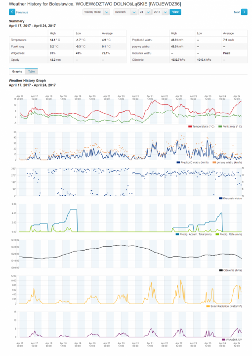 screencapture-wunderground-personal-weather-station-dashboard-1493064555452.png