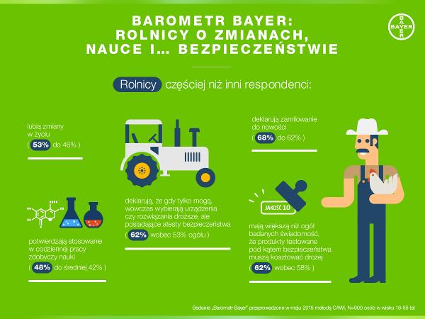 Rolnicy i zmiany_infografika.png