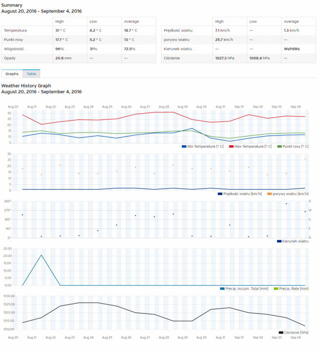 screencapture-wunderground-personal-weather-station-dashboard-1473022835555_res.png
