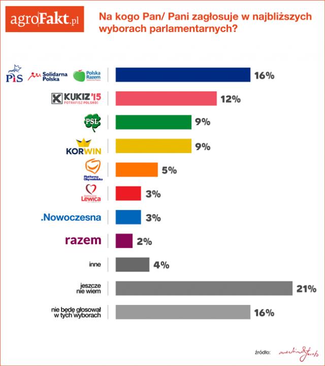 AFakt-sondaz-CZWARTEK1.png