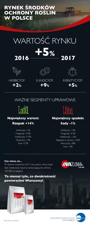 Rynek ŚOR 2017 - infografika.png